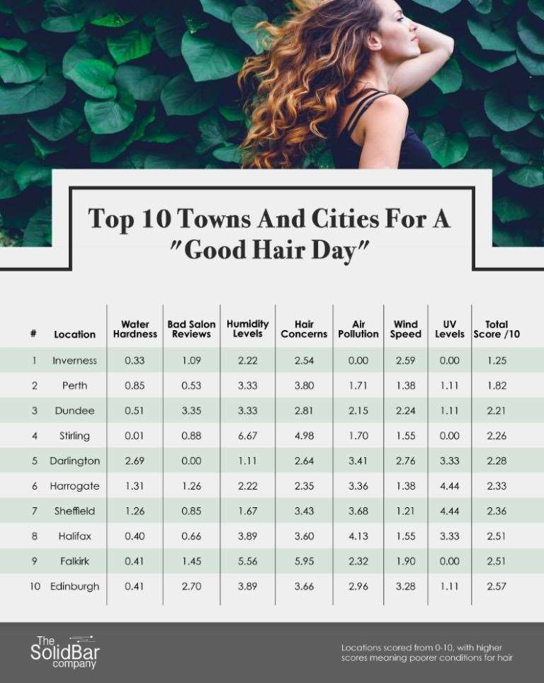 Inverness is top of the polls for great hair.