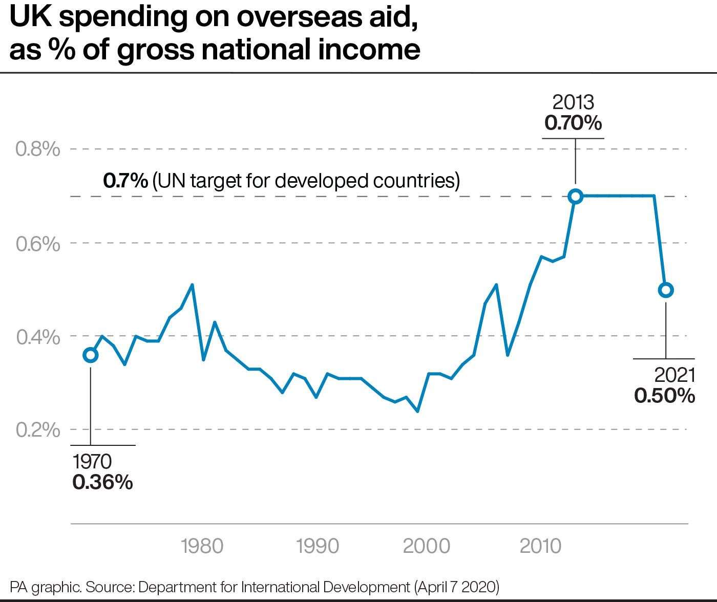 U.K. cuts overseas aid amid worst recession in over 300 years