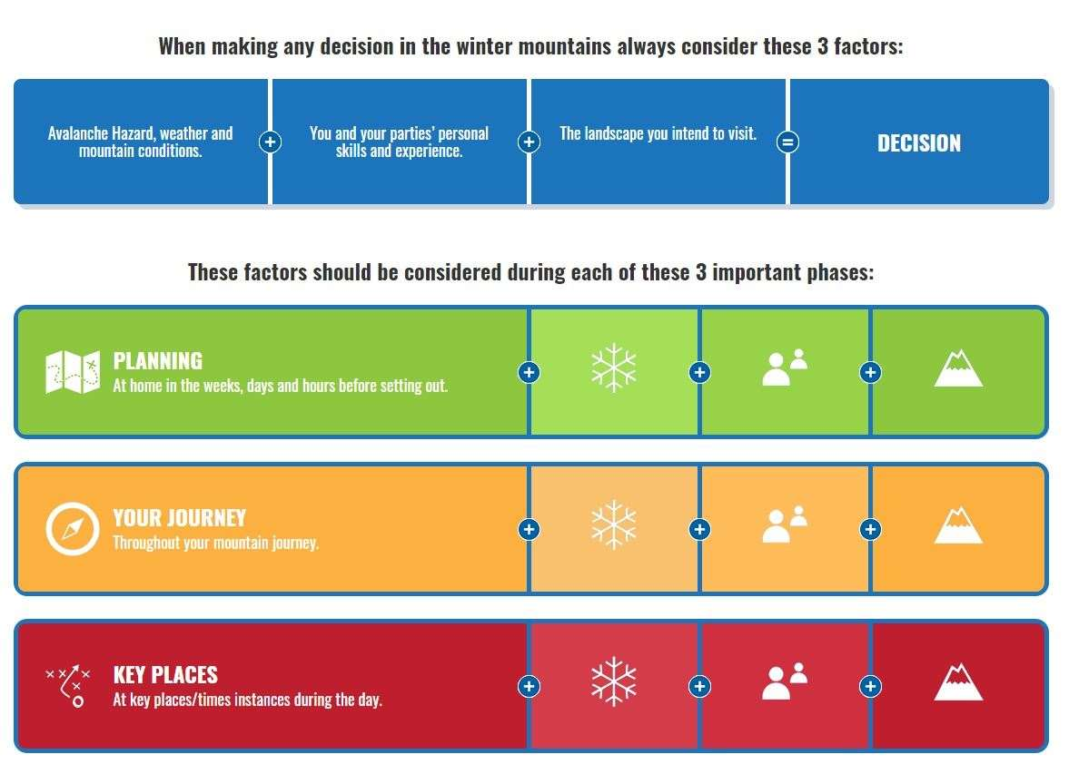 The Be Avalanche Aware framework can be adapted to other times and activities.